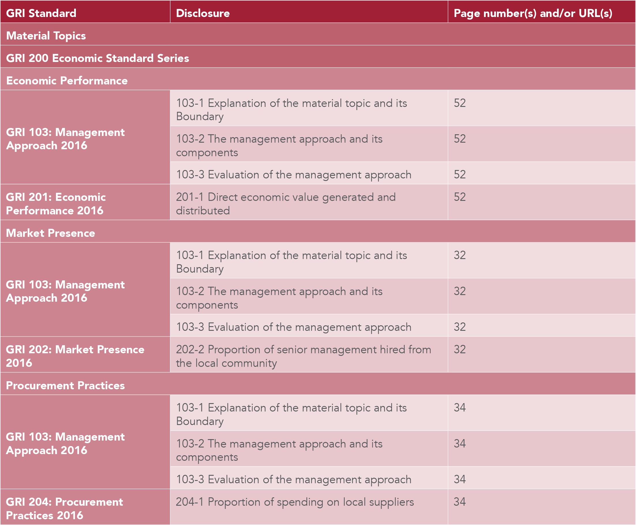 GRI Content Index