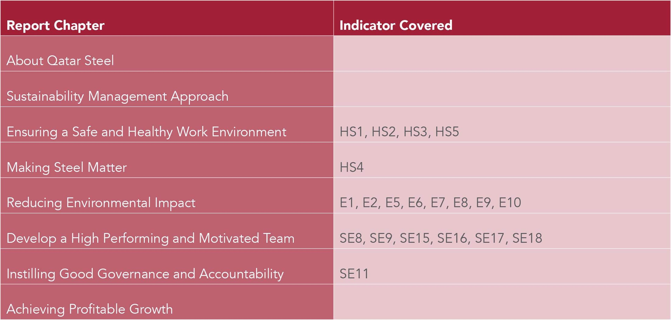 IPIECA Index