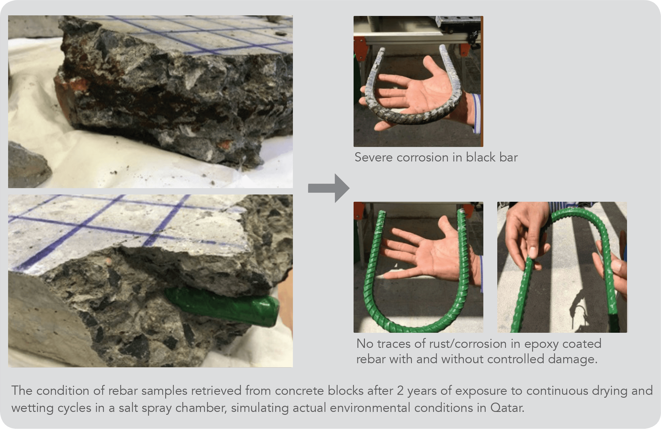 Research on Corrosion Performance of Epoxy Coated Rebar